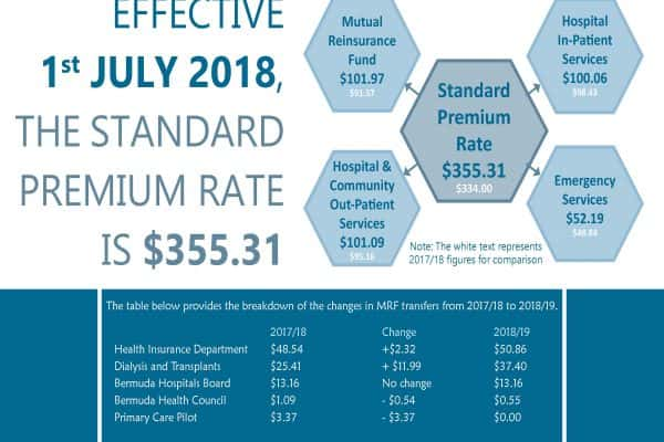 Update Brief: 2018/19 Standard Premium Rate