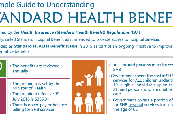 Understanding Standard Health Benefit